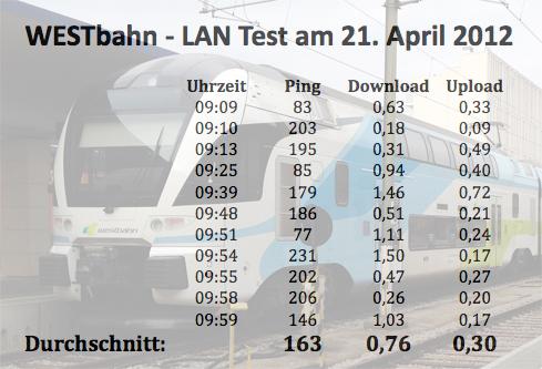 Die Testwerte: angegeben in Mbit/s
