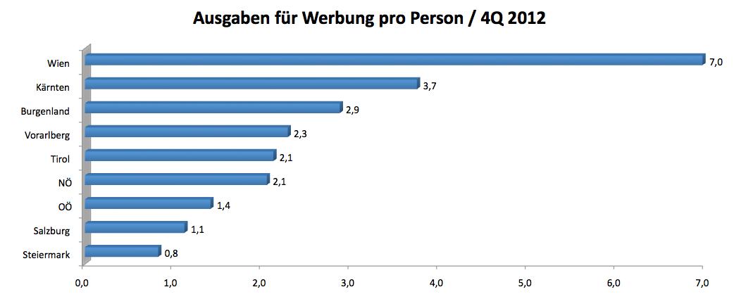 Ausgaben für Werbung pro Person / 4Q 2012